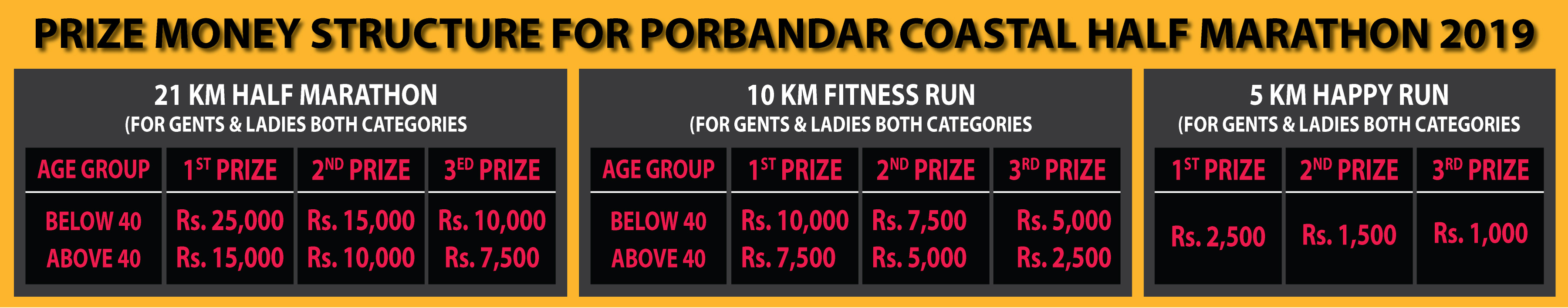 Porbandar Coastal Half Marathon 2019 Prize Money